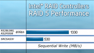 Intel® RAID: World Class Performance