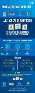 Intel® Speed Select Technology (Intel® SST) Infographic