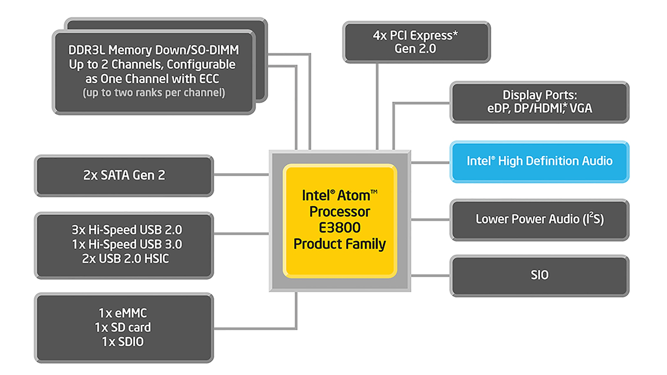 Intel® Atom™ processor E3800 Product Family with system-on-chip (SoC) and Intel® Celeron® Processor N- and J- Series Block Diagram
